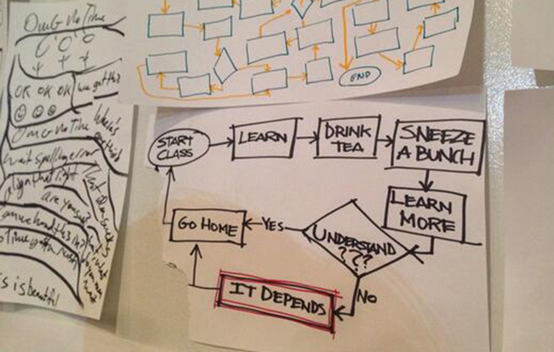 UX Design: Embrace Ambiguity
