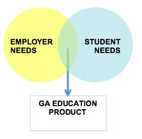 GA Education Product