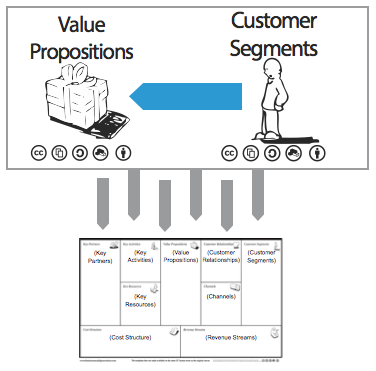 Customer-Segments-to-Value-Propositions