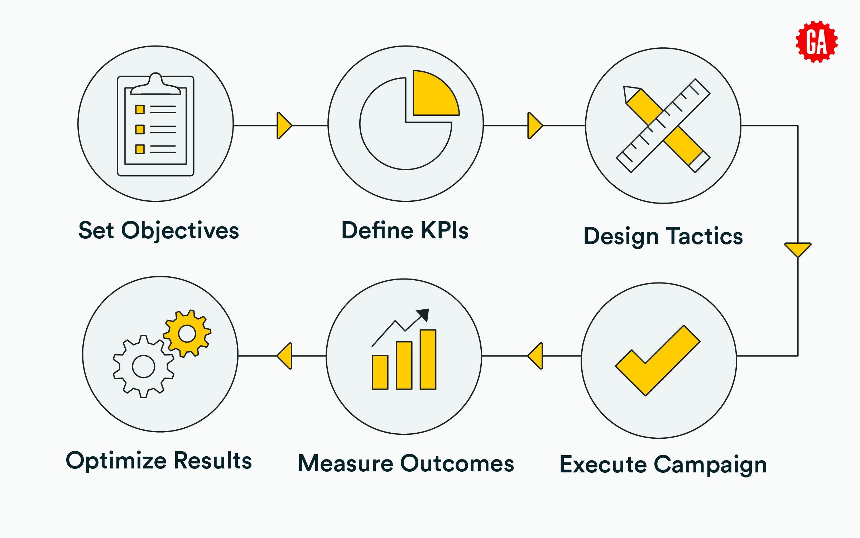 site kpis for digital marketing