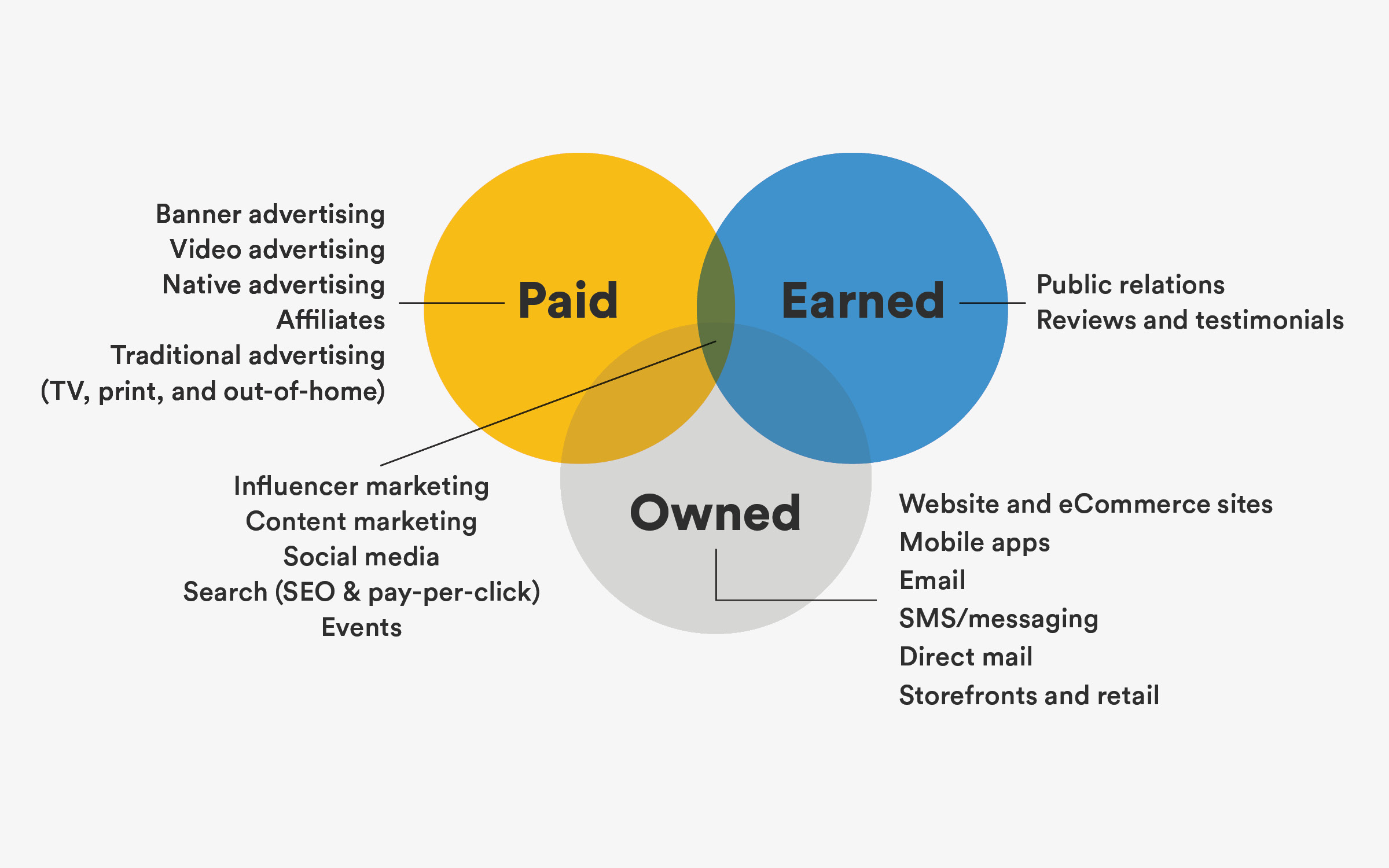 Paid Owned and Earned Media Framework